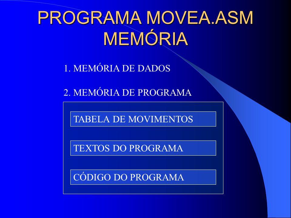 PROGRAMA MOVEA.ASM MEMÓRIA TABELA DE MOVIMENTOS TEXTOS DO PROGRAMA CÓDIGO DO PROGRAMA 1. MEMÓRIA DE DADOS 2. MEMÓRIA DE PROGRAMA