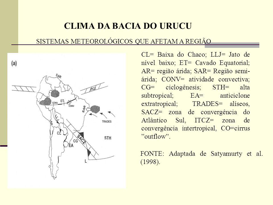 CLIMA DA BACIA DO URUCU SISTEMAS METEOROLÓGICOS QUE AFETAM A REGIÃO CL= Baixa do Chaco; LLJ= Jato de nível baixo; ET= Cavado Equatorial; AR= região ár