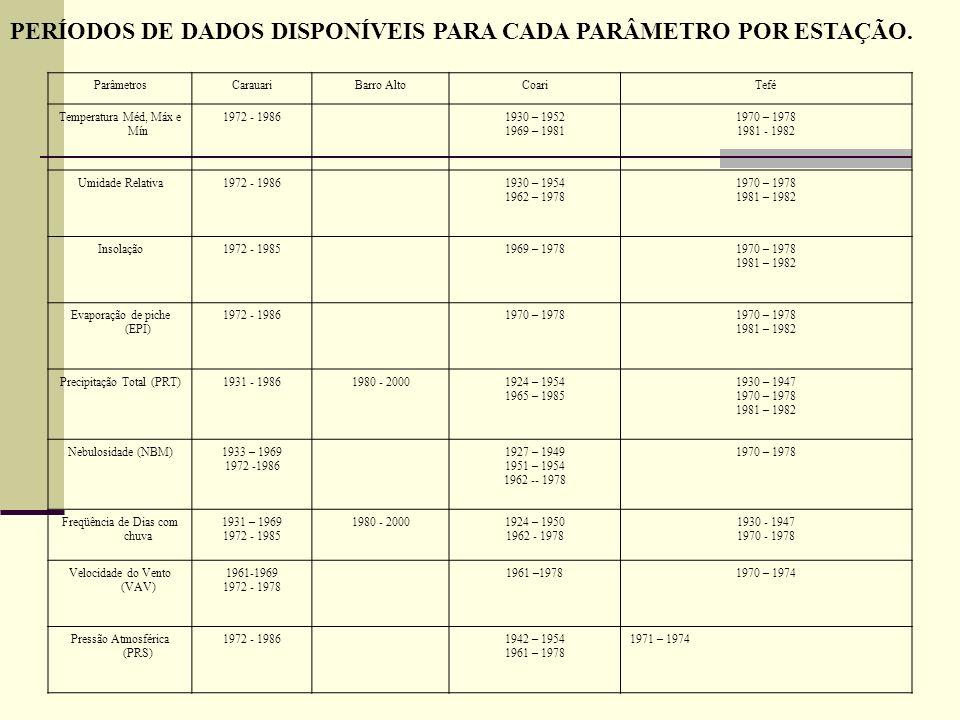ParâmetrosCarauariBarro AltoCoariTefé Temperatura Méd, Máx e Mín 1972 - 19861930 – 1952 1969 – 1981 1970 – 1978 1981 - 1982 Umidade Relativa1972 - 198