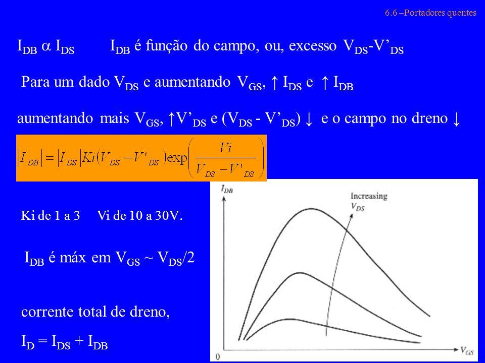 6.6 –Portadores quentes I DB I DS I DB é função do campo, ou, excesso V DS -V DS Para um dado V DS e aumentando V GS, I DS e I DB aumentando mais V GS