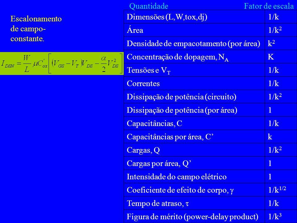 Dimensões (L,W,tox,dj)1/k Área1/k 2 Densidade de empacotamento (por área)k2k2 Concentração de dopagem, N A K Tensões e V T 1/k Correntes1/k Dissipação