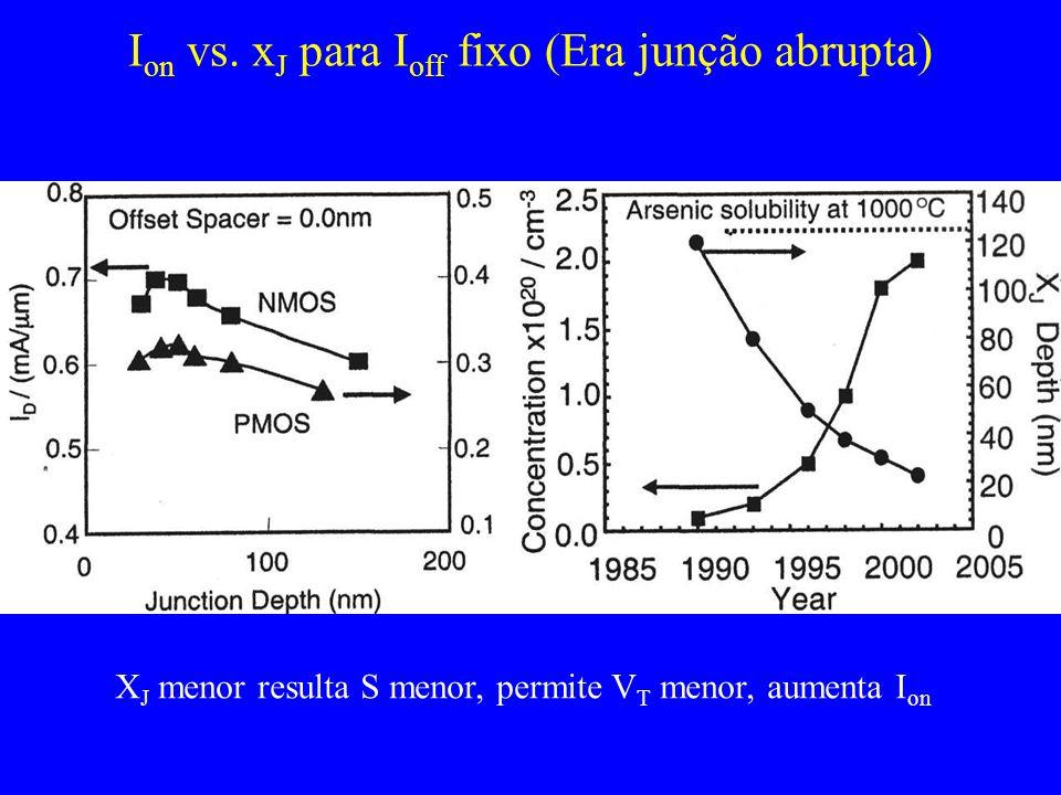 I on vs. x J para I off fixo (Era junção abrupta) X J menor resulta S menor, permite V T menor, aumenta I on