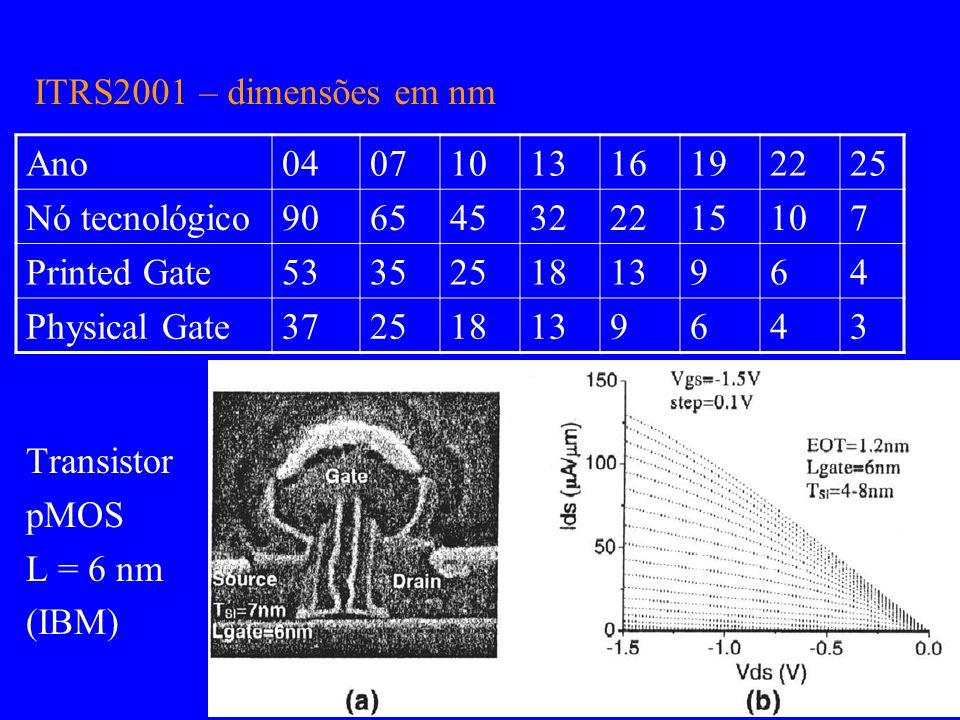 Transistor pMOS L = 6 nm (IBM) Ano0407101316192225 Nó tecnológico906545322215107 Printed Gate5335251813964 Physical Gate372518139643 ITRS2001 – dimens