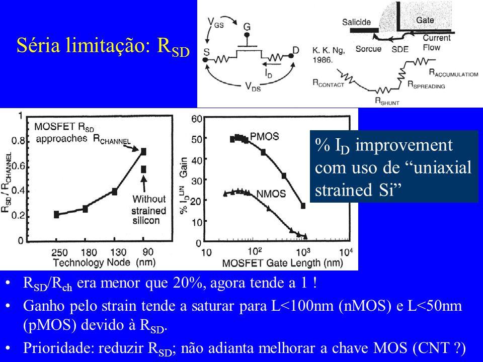 Séria limitação: R SD R SD /R ch era menor que 20%, agora tende a 1 ! Ganho pelo strain tende a saturar para L<100nm (nMOS) e L<50nm (pMOS) devido à R