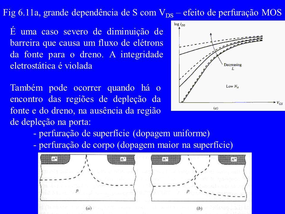 6.6 –Portadores quentes I DB I DS I DB é função do campo, ou, excesso V DS -V DS Para um dado V DS e aumentando V GS, I DS e I DB aumentando mais V GS, V DS e (V DS - V DS ) e o campo no dreno Ki de 1 a 3 Vi de 10 a 30V.