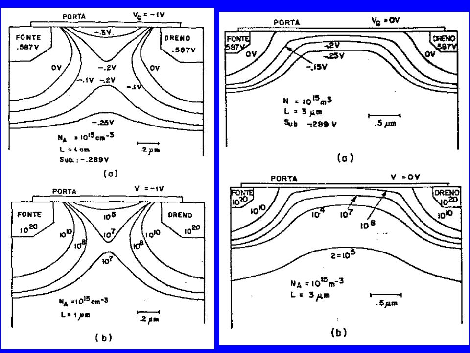 Parâmetros de ajuste: –Dopagem no canal (duas implantações) –Profundidade de junção (LDD ou SDE=Sourse/drain extention) –Espessura de óxido de porta