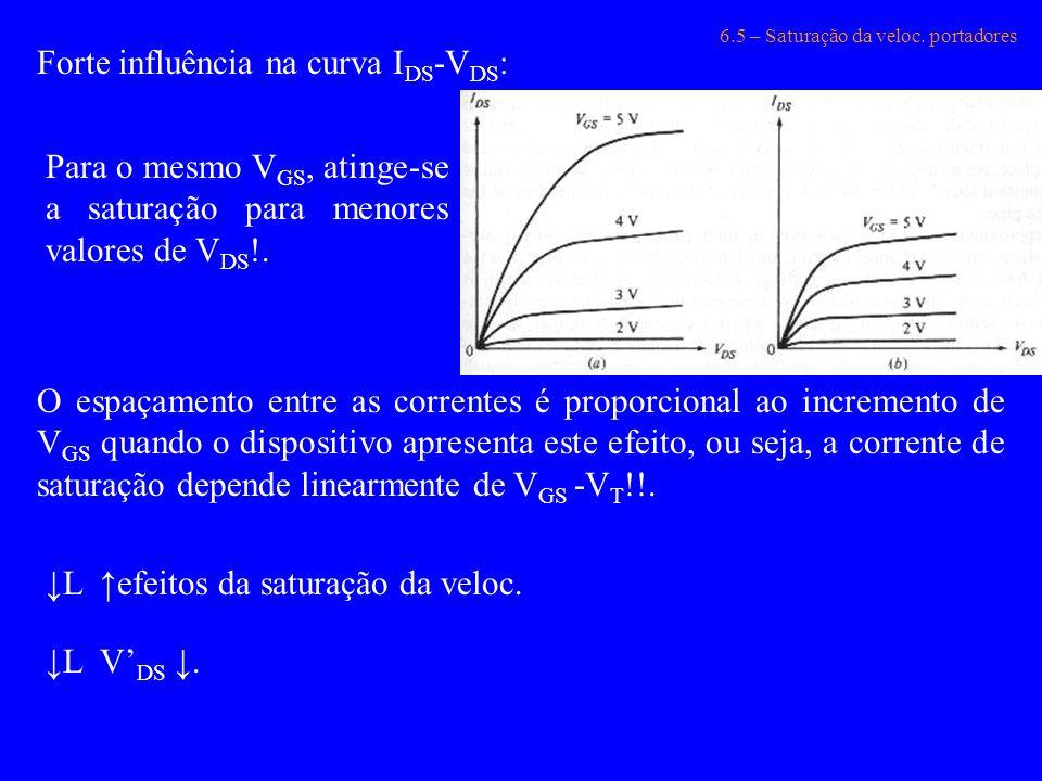 6.5 – Saturação da veloc. portadores Forte influência na curva I DS -V DS : Para o mesmo V GS, atinge-se a saturação para menores valores de V DS !. O