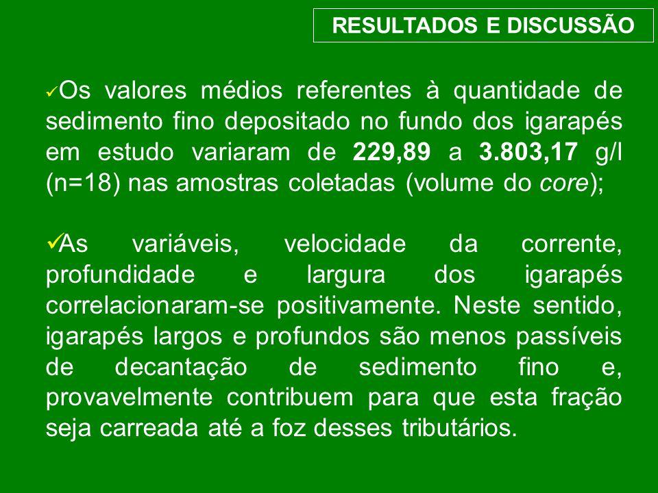 RESULTADOS E DISCUSSÃO Os valores médios referentes à quantidade de sedimento fino depositado no fundo dos igarapés em estudo variaram de 229,89 a 3.8
