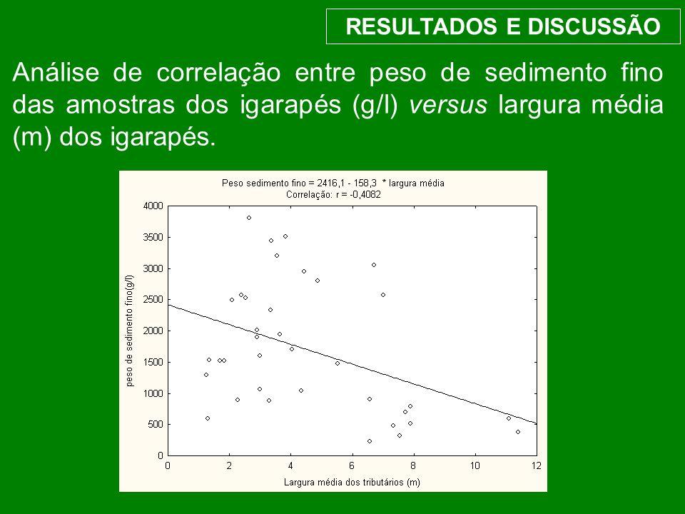 RESULTADOS E DISCUSSÃO Análise de correlação entre peso de sedimento fino das amostras dos igarapés (g/l) versus largura média (m) dos igarapés.