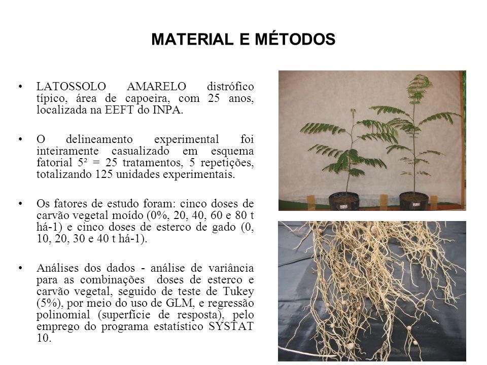 MATERIAL E MÉTODOS LATOSSOLO AMARELO distrófico típico, área de capoeira, com 25 anos, localizada na EEFT do INPA. O delineamento experimental foi int