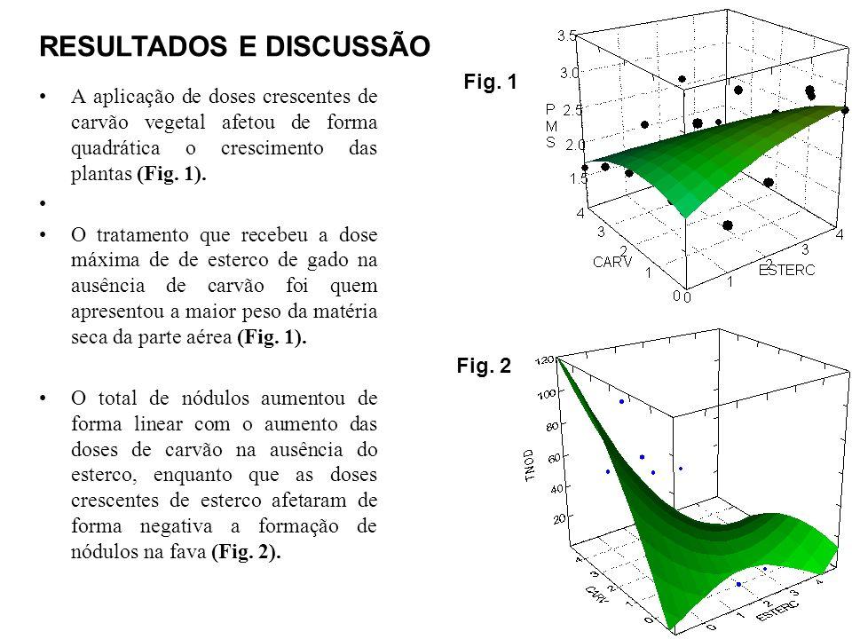 A matéria seca do sistema radicular apresentou resposta linear e positiva com o incremento das doses de esterco (Fig.