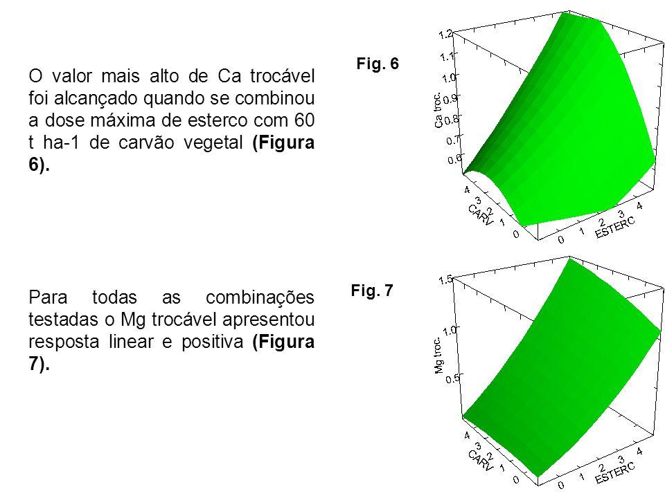 O valor mais alto de Ca trocável foi alcançado quando se combinou a dose máxima de esterco com 60 t ha-1 de carvão vegetal (Figura 6). Para todas as c