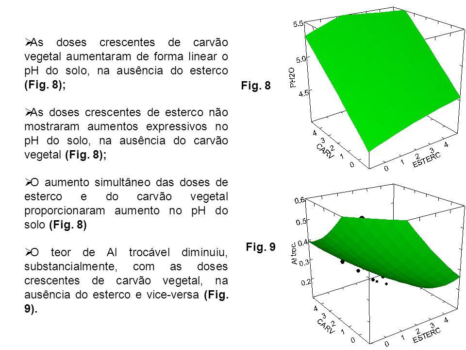 As doses crescentes de carvão vegetal aumentaram de forma linear o pH do solo, na ausência do esterco (Fig. 8); As doses crescentes de esterco não mos