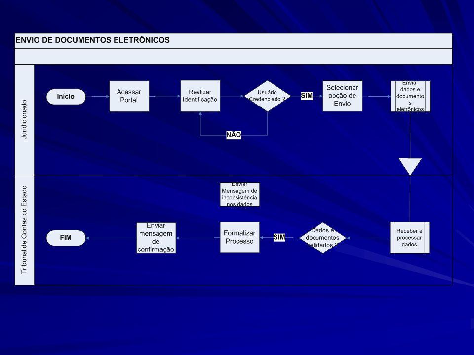 MUDANÇAS NO SAGRES Forma de envio Solicitação de correções através do portal Cadastro de servidores e folha de pagamento Fonte pagadora (STN) Vinculação da Fonte pagadora com a conta bancária Informações de convênio Estorno de pagamento Dados da nota fiscal na liquidação Detalhamento da receita e despesa extra Utilização do subelemento de despesa