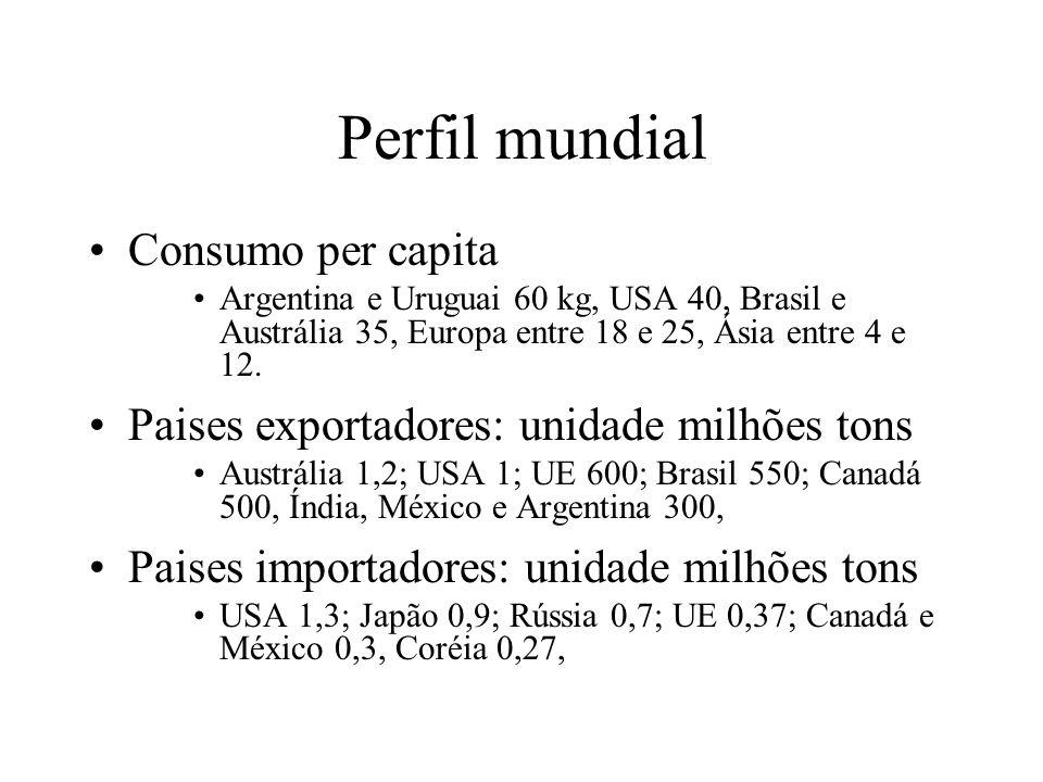 Perfil mundial Consumo per capita Argentina e Uruguai 60 kg, USA 40, Brasil e Austrália 35, Europa entre 18 e 25, Ásia entre 4 e 12.