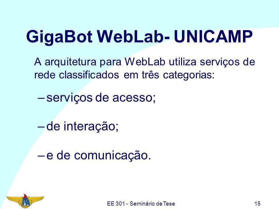 EE 301 - Seminário de Tese15 GigaBot WebLab- UNICAMP A arquitetura para WebLab utiliza serviços de rede classificados em três categorias: –serviços de
