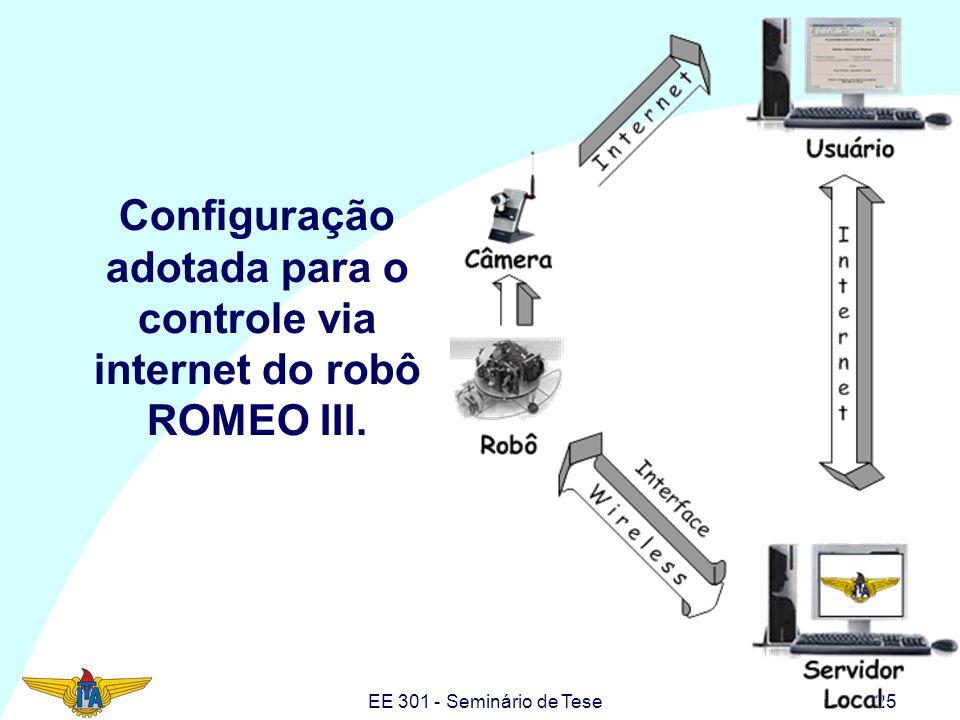 EE 301 - Seminário de Tese25 Configuração adotada para o controle via internet do robô ROMEO III.