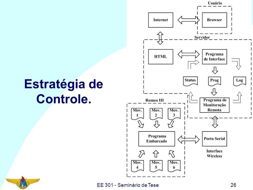 EE 301 - Seminário de Tese26 Estratégia de Controle.