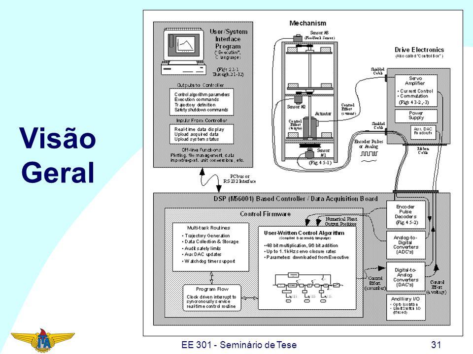 EE 301 - Seminário de Tese31 Visão Geral