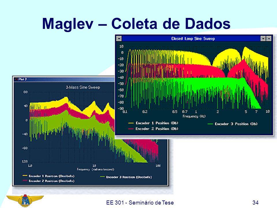 EE 301 - Seminário de Tese34 Maglev – Coleta de Dados
