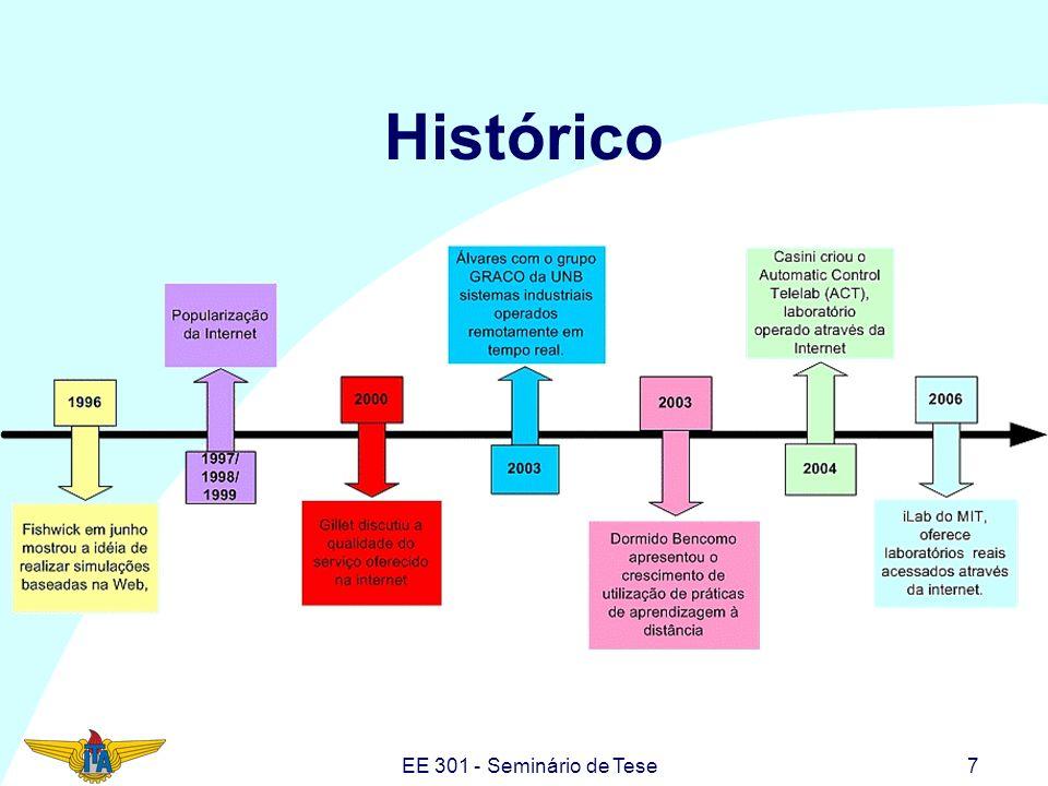 EE 301 - Seminário de Tese18 Outros Projetos no Brasil GigaBot UNICAMP (Eleri, 2006); UFU-FACOM (Faina, 2006); PUCRS-GACS (Grupo de Automação Sistemas e Controle) (Pereira, 2006); GRACO (Grupo de Automação e Controle) (Álvares,et.