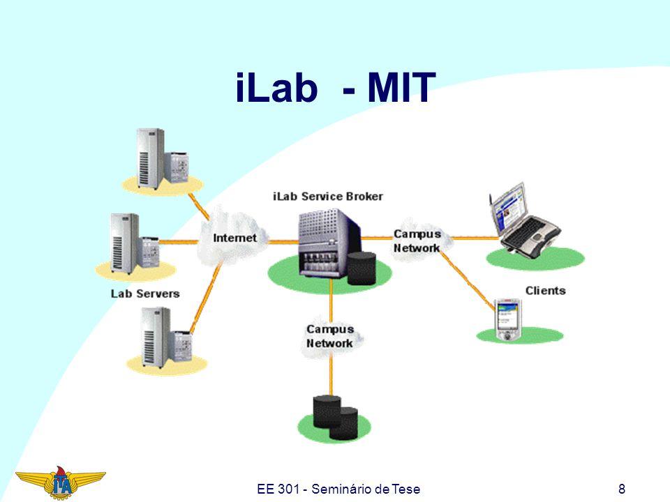 EE 301 - Seminário de Tese9 iLab - MIT O desenho do iLab é separado em três distintos módulos conectados por uma arquitetura de Web Service, tais como: –O Lab Server; –O Lab Client; –O Service Broker.