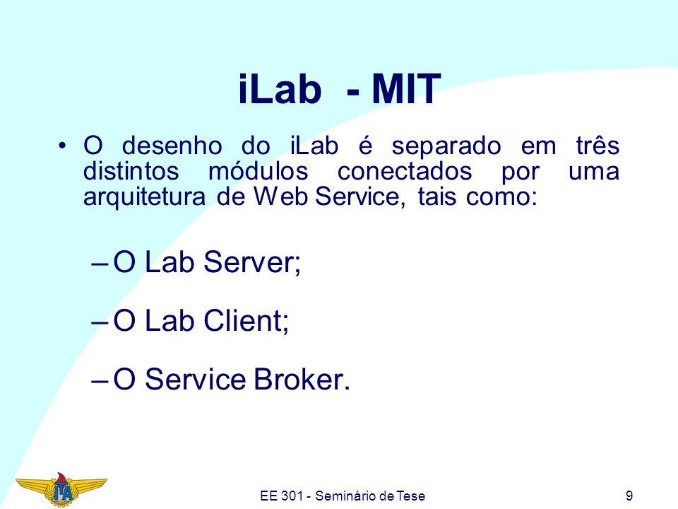 EE 301 - Seminário de Tese10 iLab - MIT Experimentos monitorados via Web: –Flagpole; –The sensor experiment; –Heat exchange; –Microelectronic WebLab.