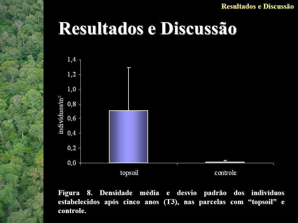 Resultados e Discussão Figura 8.