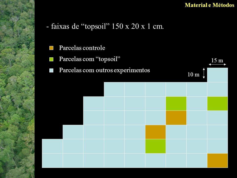 Material e Métodos - faixas de topsoil 150 x 20 x 1 cm.