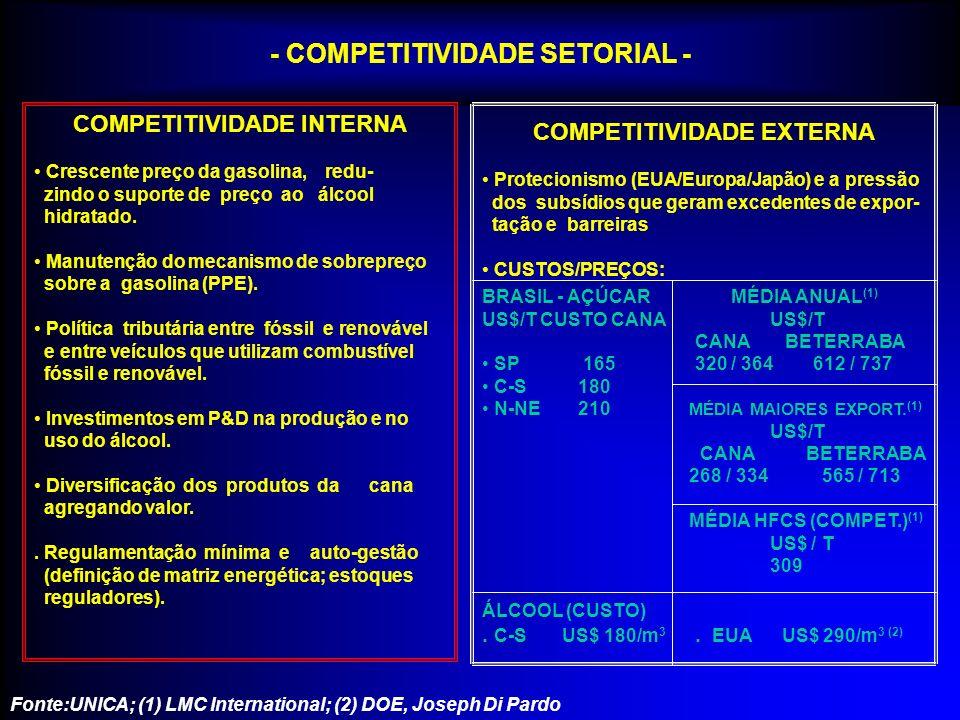 CANA-DE-AÇÚCAR NO BRASIL: ÁLCOOL E AÇÚCAR Há 20 anos atrás, das 120 milhões de toneladas de cana produzidas no Brasil, 55% era para álcool. Hoje, das