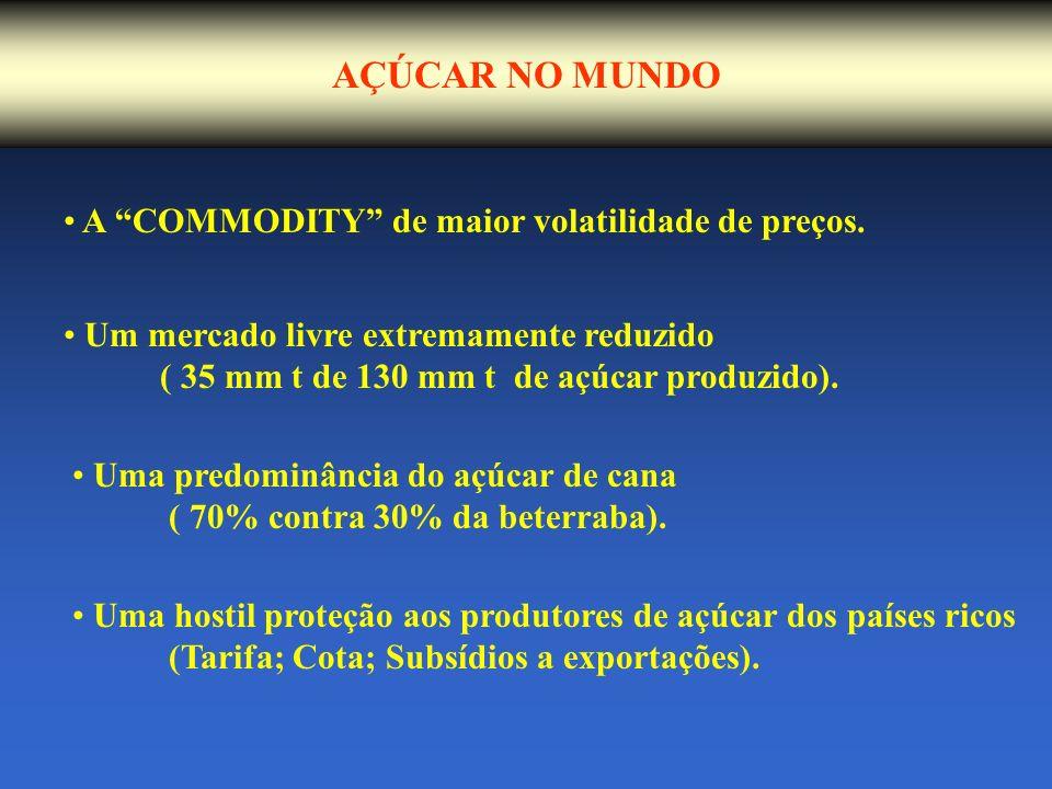 AÇÚCAR NO MUNDO A COMMODITY de maior volatilidade de preços.