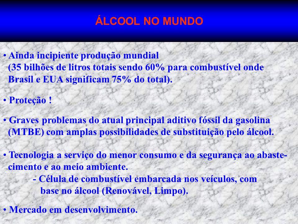 ÁLCOOL NO MUNDO Ainda incipiente produção mundial (35 bilhões de litros totais sendo 60% para combustível onde Brasil e EUA significam 75% do total).