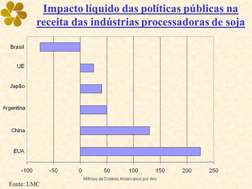 Impacto líquido das políticas públicas na receita das indústrias processadoras de soja Fonte: LMC