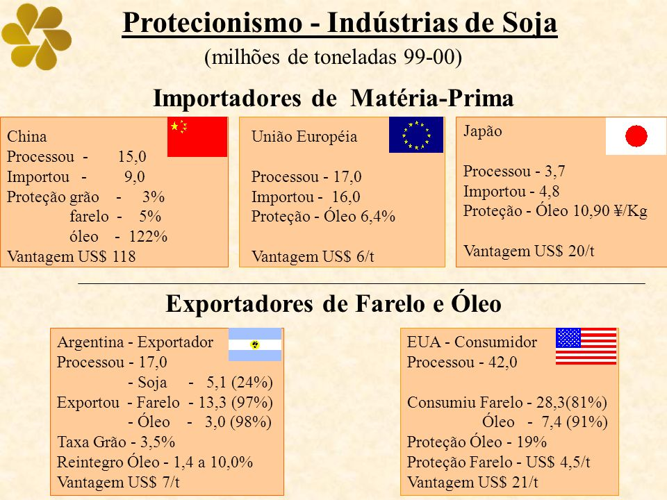 Japão Processou - 3,7 Importou - 4,8 Proteção - Óleo 10,90 ¥/Kg Vantagem US$ 20/t Protecionismo - Indústrias de Soja (milhões de toneladas 99-00) Importadores de Matéria-Prima União Européia Processou - 17,0 Importou - 16,0 Proteção - Óleo 6,4% Vantagem US$ 6/t Exportadores de Farelo e Óleo Argentina - Exportador Processou - 17,0 - Soja - 5,1 (24%) Exportou - Farelo - 13,3 (97%) - Óleo - 3,0 (98%) Taxa Grão - 3,5% Reintegro Óleo - 1,4 a 10,0% Vantagem US$ 7/t EUA - Consumidor Processou - 42,0 Consumiu Farelo - 28,3(81%) Óleo - 7,4 (91%) Proteção Óleo - 19% Proteção Farelo - US$ 4,5/t Vantagem US$ 21/t China Processou - 15,0 Importou - 9,0 Proteção grão - 3% farelo - 5% óleo - 122% Vantagem US$ 118