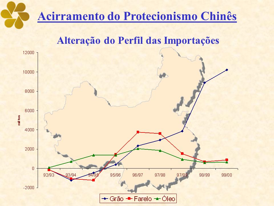 Acirramento do Protecionismo Chinês Alteração do Perfil das Importações