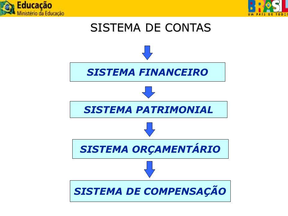 SISTEMA FINANCEIRO SISTEMA DE CONTAS SISTEMA PATRIMONIAL SISTEMA ORÇAMENTÁRIO SISTEMA DE COMPENSAÇÃO