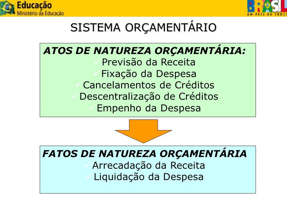 SISTEMA ORÇAMENTÁRIO ATOS DE NATUREZA ORÇAMENTÁRIA: Previsão da Receita Fixação da Despesa Cancelamentos de Créditos Descentralização de Créditos Empe