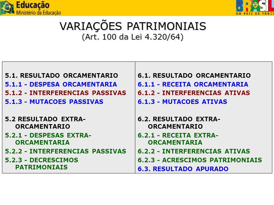 5.1. RESULTADO ORCAMENTARIO 5.1.1 - DESPESA ORCAMENTARIA 5.1.2 - INTERFERENCIAS PASSIVAS 5.1.3 - MUTACOES PASSIVAS 5.2 RESULTADO EXTRA- ORCAMENTARIO 5