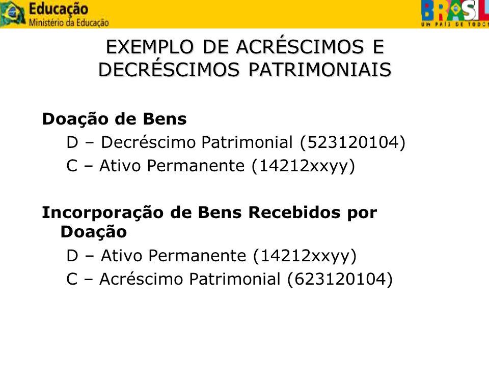 EXEMPLO DE ACRÉSCIMOS E DECRÉSCIMOS PATRIMONIAIS Doação de Bens D – Decréscimo Patrimonial (523120104) C – Ativo Permanente (14212xxyy) Incorporação d
