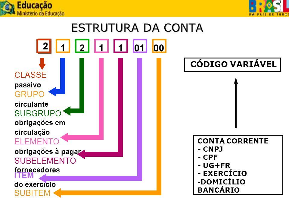 ESTRUTURA DA CONTA 2 12110100 CÓDIGO VARIÁVEL CLASSE passivo GRUPO circulante SUBGRUPO obrigações em circulação ELEMENTO obrigações à pagar SUBELEMENT