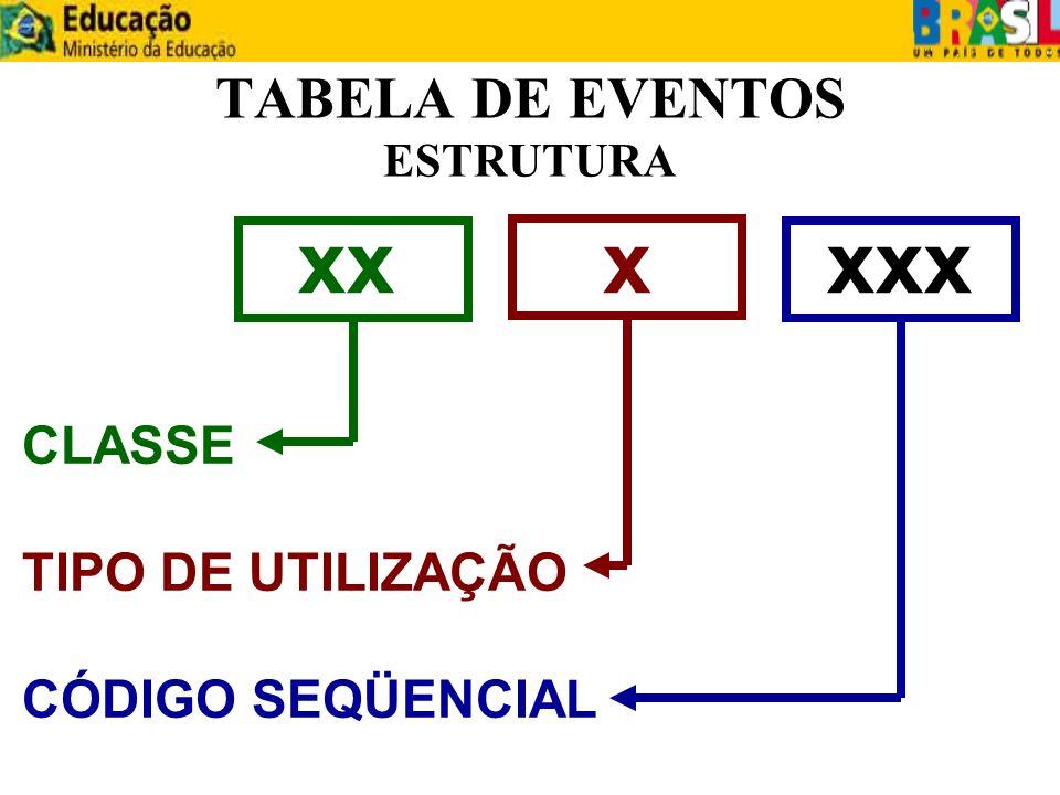 TABELA DE EVENTOS ESTRUTURA CLASSE TIPO DE UTILIZAÇÃO CÓDIGO SEQÜENCIAL xxxxxx