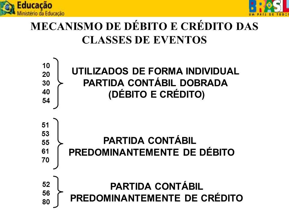 MECANISMO DE DÉBITO E CRÉDITO DAS CLASSES DE EVENTOS 10 20 30 40 54 51 53 55 61 70 PARTIDA CONTÁBIL PREDOMINANTEMENTE DE DÉBITO 52 56 80 PARTIDA CONTÁ