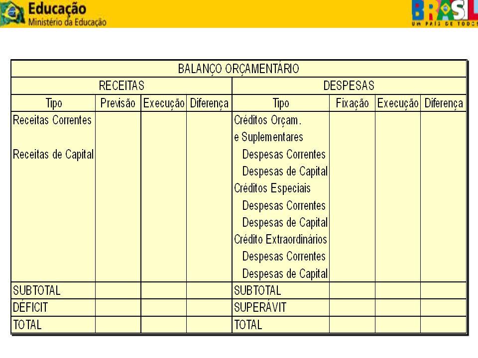BALANÇO FINANCEIRO (Lei 4.320/64) Art.103.