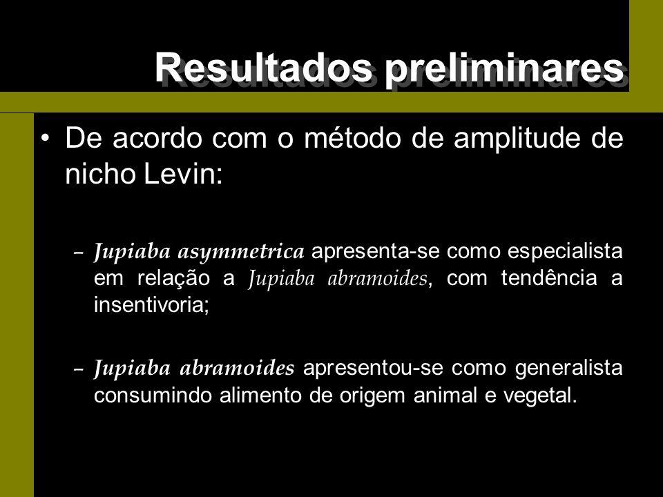 De acordo com o método de amplitude de nicho Levin: – Jupiaba asymmetrica apresenta-se como especialista em relação a Jupiaba abramoides, com tendênci