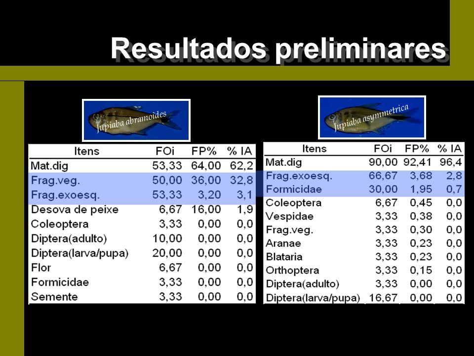 FOi- freqüência de ocorrência, FP%- freqüência de peso, IA- importância alimentar Jupiaba abramoides Jupiaba asymmetrica Resultados preliminares