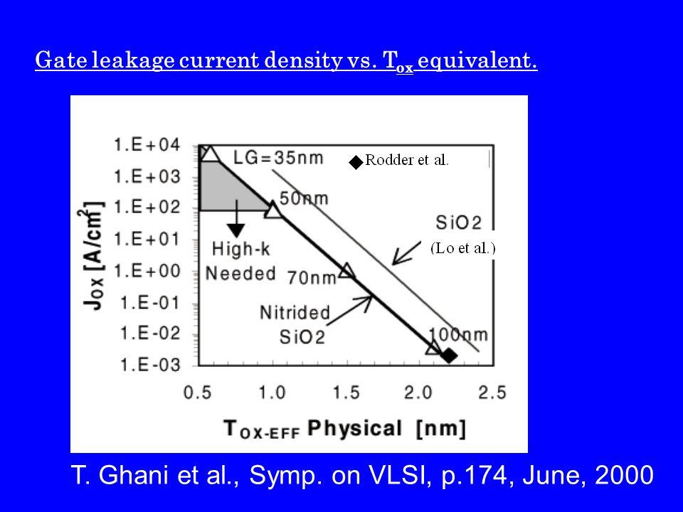Gate leakage current density vs. T ox equivalent. T. Ghani et al., Symp. on VLSI, p.174, June, 2000