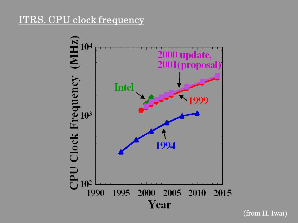 ITRS. CPU clock frequency (from H. Iwai)
