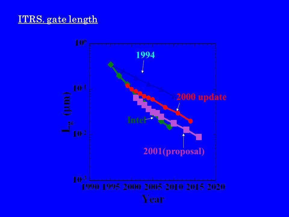 ITRS. gate length 1994 2000 update Intel 2001(proposal)