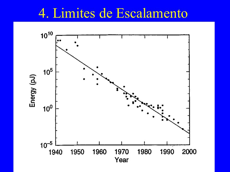 4. Limites de Escalamento