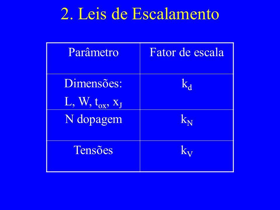 2. Leis de Escalamento ParâmetroFator de escala Dimensões: L, W, t ox, x J kdkd N dopagemkNkN TensõeskVkV